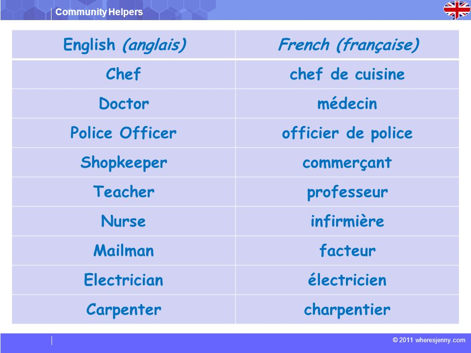 English (anglais) French (française) Chef. chef de cuisine. Doctor. médecin. Police Officer. officier de police.