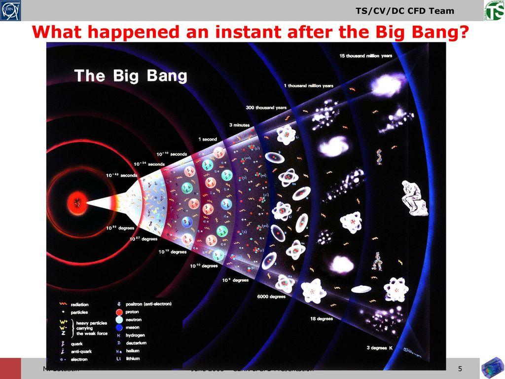 cern big bang