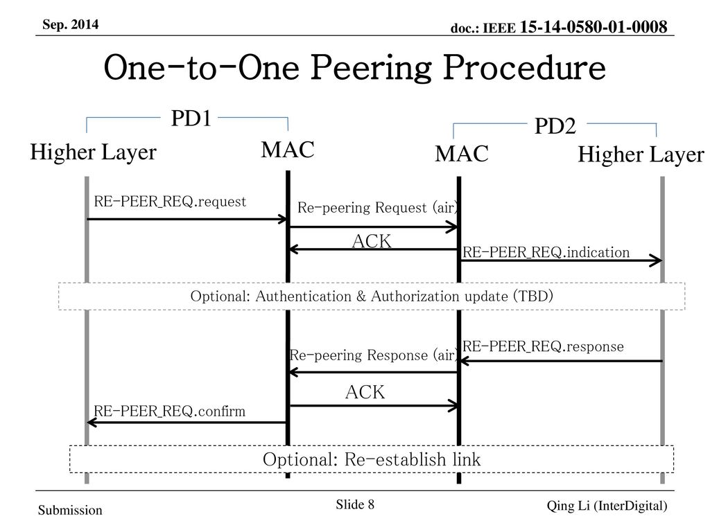 One-to-One Peering Procedure