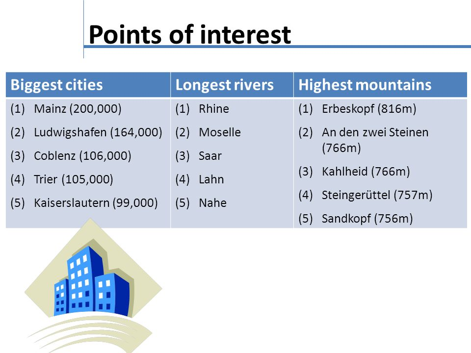 Points of interest Biggest cities Longest rivers Highest mountains