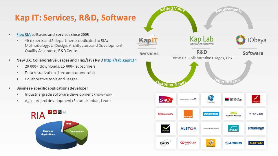 Kap IT: Services, R&D, Software