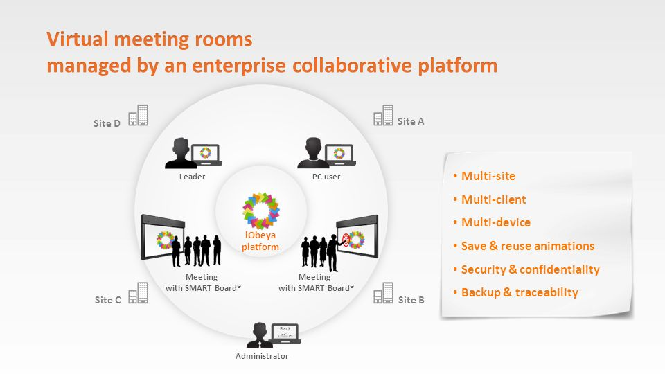 Virtual meeting rooms managed by an enterprise collaborative platform