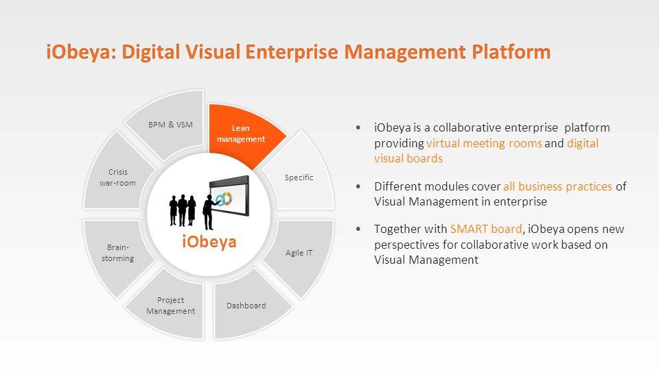iObeya: Digital Visual Enterprise Management Platform