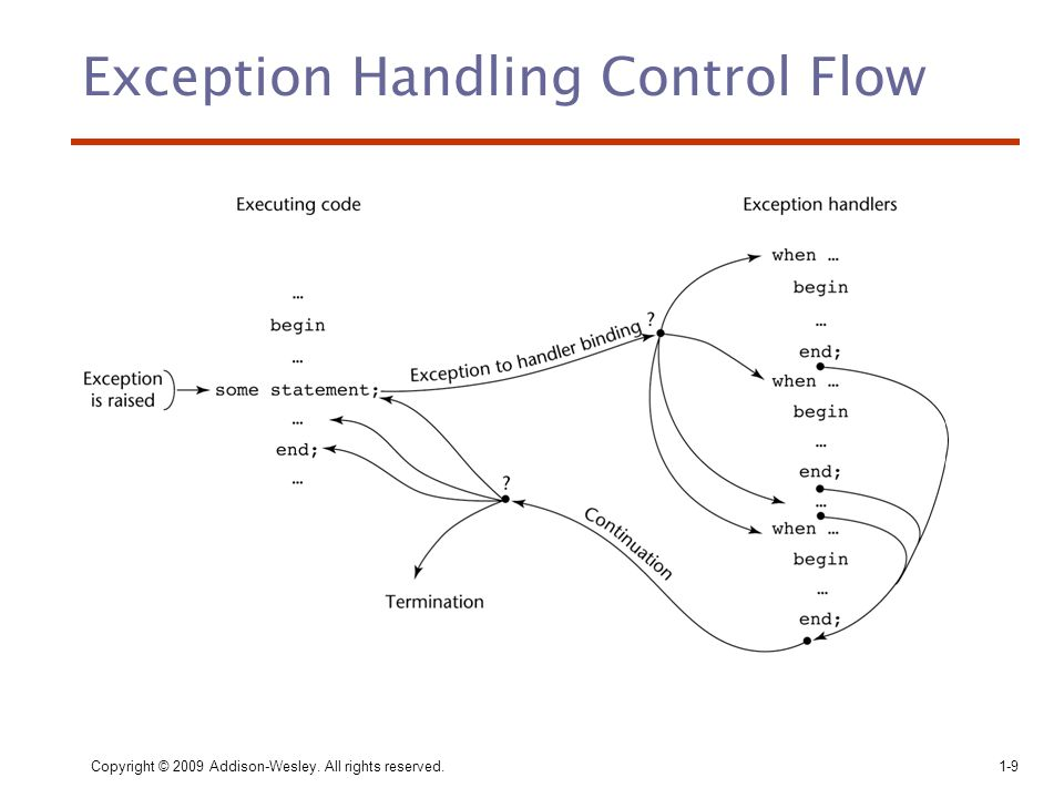 Exception Handling Control Flow