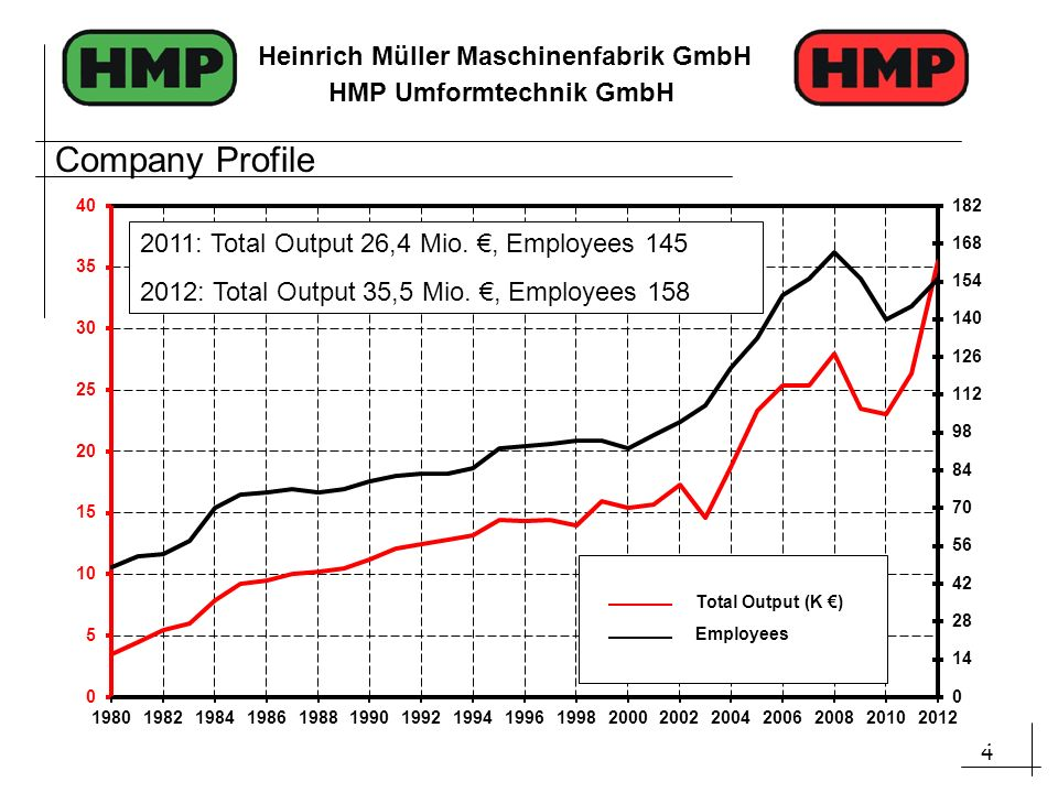 Company Profile Total Output (K €) Employees