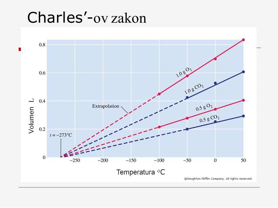 Charles'-ov zakon Volumen L Temperatura oC