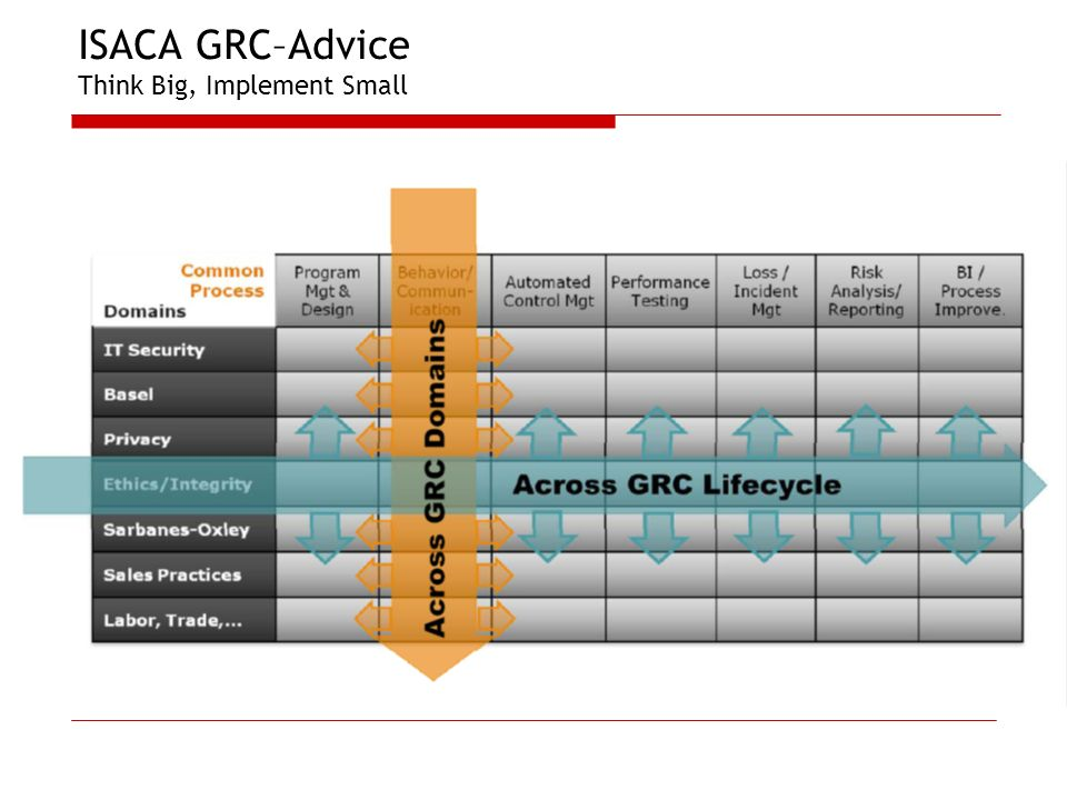 ISACA GRC–Advice Think Big, Implement Small