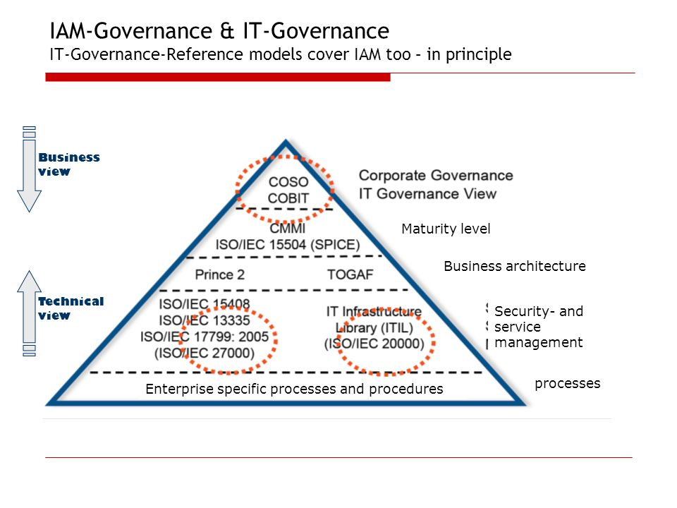IAM-Governance & IT-Governance IT-Governance-Reference models cover IAM too – in principle