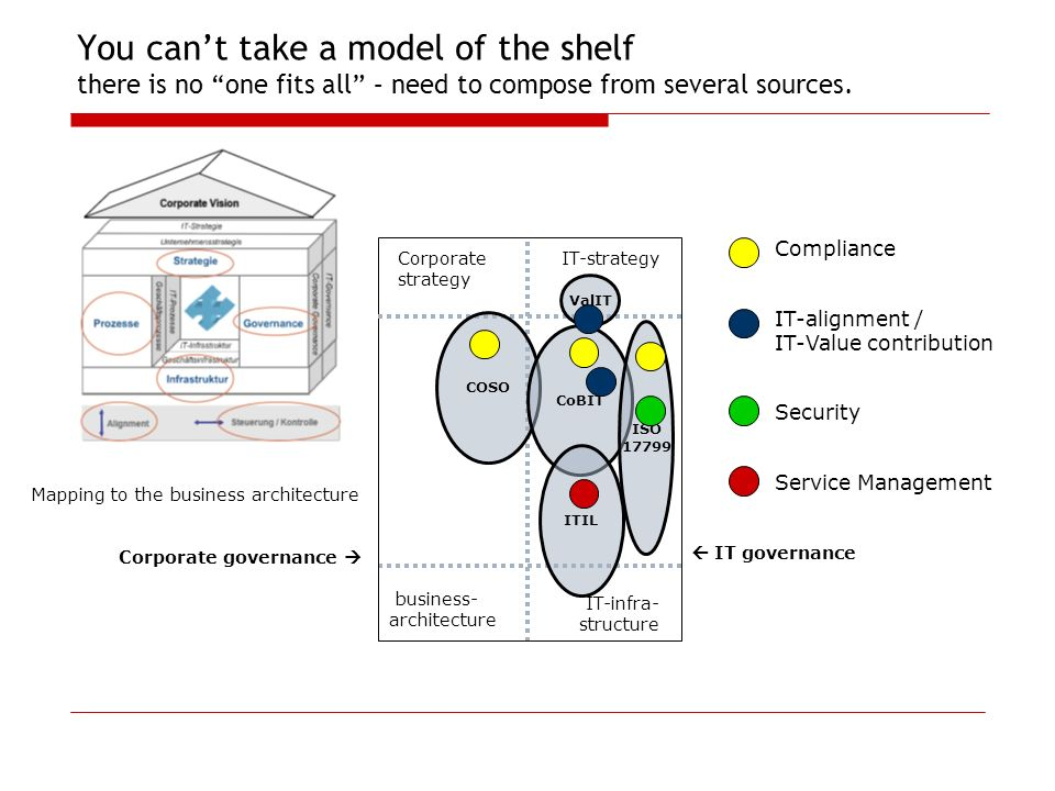 You can't take a model of the shelf there is no one fits all – need to compose from several sources.