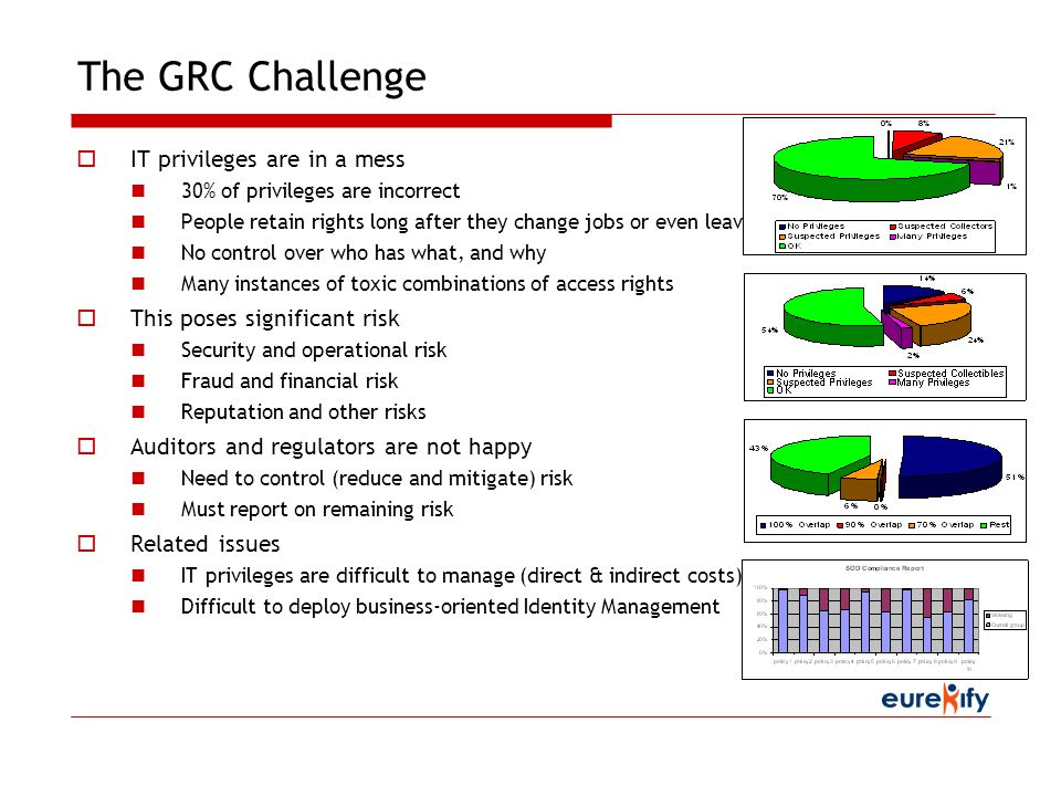 The GRC Challenge IT privileges are in a mess