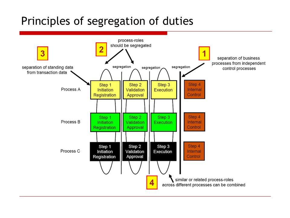 Principles of segregation of duties