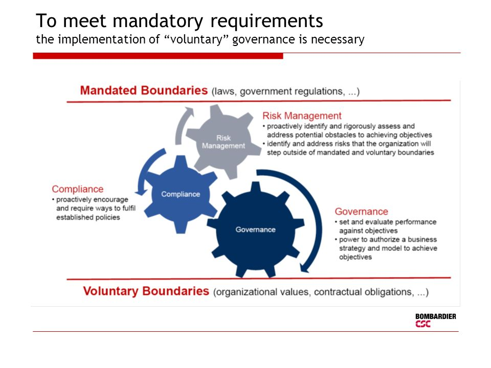 To meet mandatory requirements the implementation of voluntary governance is necessary
