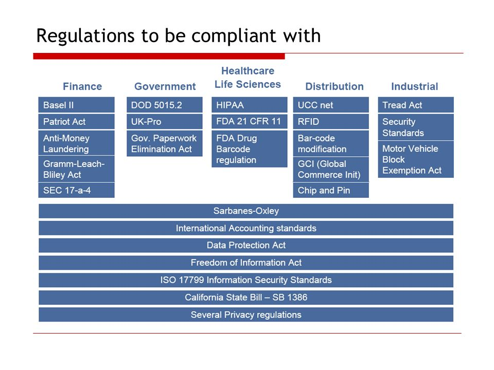 Regulations to be compliant with