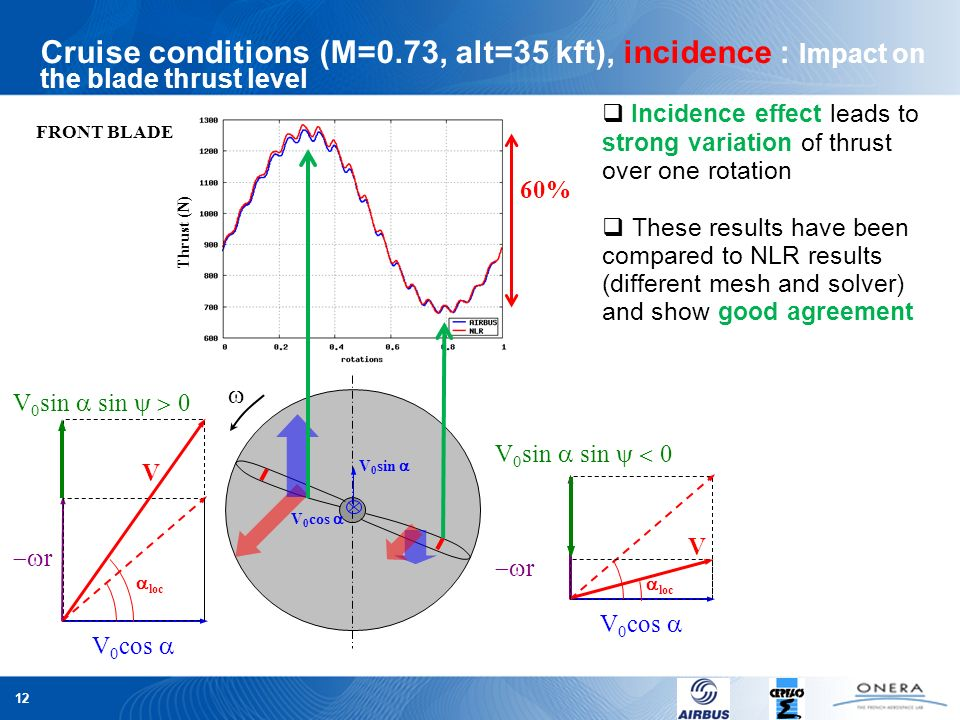 Cruise conditions (M=0.73, alt=35 kft), incidence : Impact on the blade thrust level