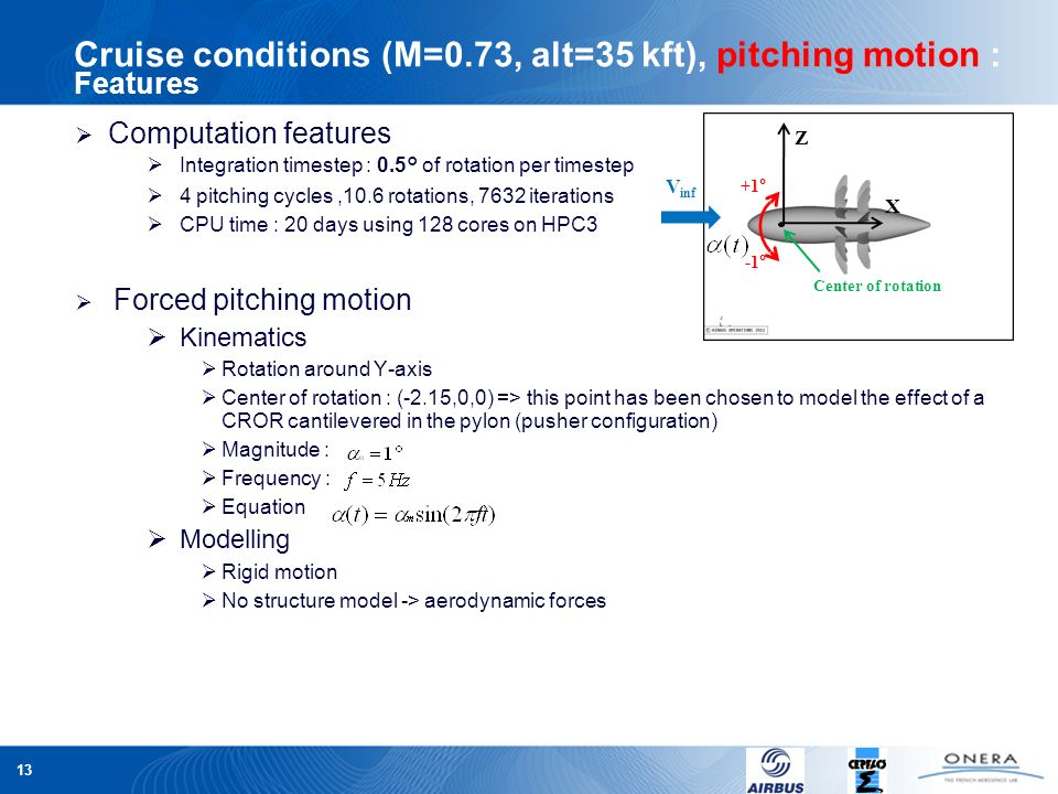 Cruise conditions (M=0.73, alt=35 kft), pitching motion : Features