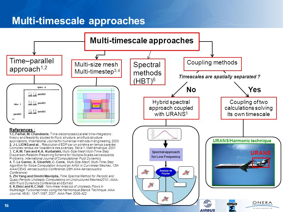 Multi-timescale approaches