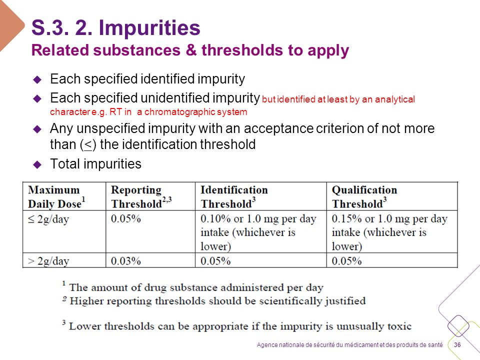 S.3. 2. Impurities APIs outside the scope of ICH and EU guidelines