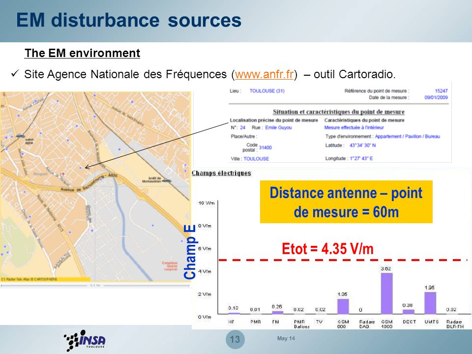 Distance antenne – point de mesure = 60m