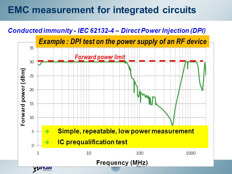 Example : DPI test on the power supply of an RF device