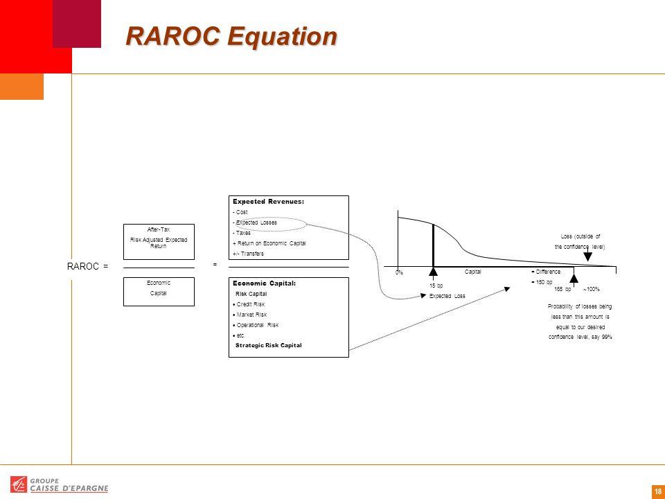 RAROC Equation RAROC = Expected Revenues: = Economic Capital: - Cost