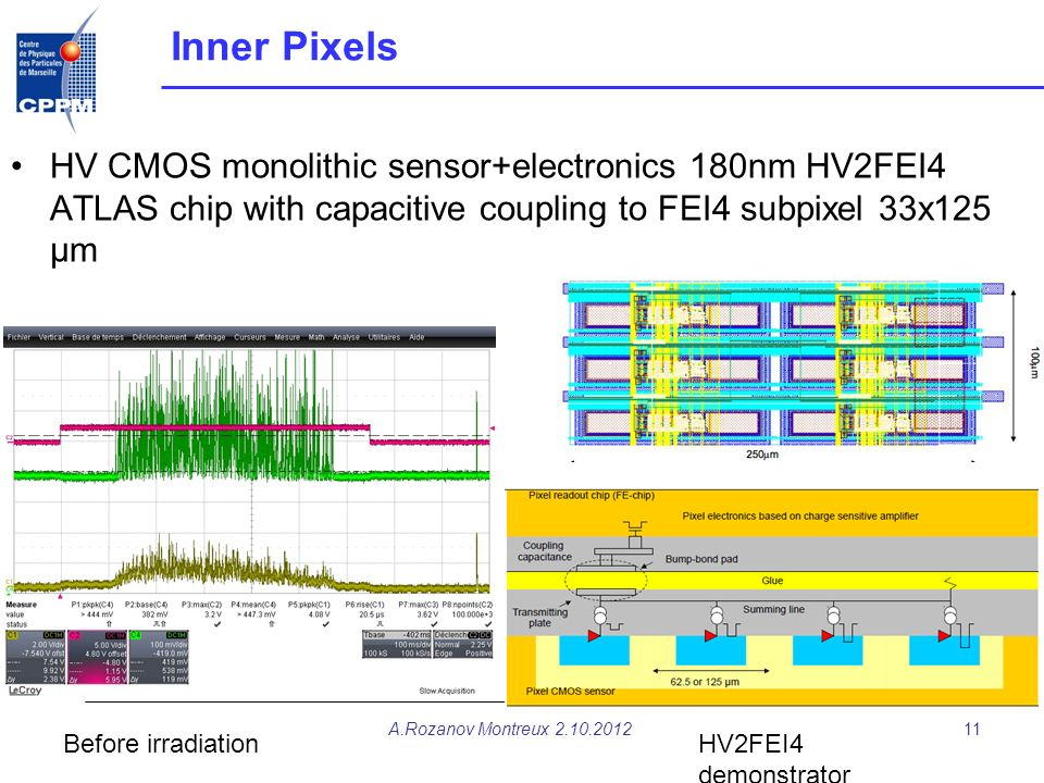 Inner Pixels HV CMOS monolithic sensor+electronics 180nm HV2FEI4 ATLAS chip with capacitive coupling to FEI4 subpixel 33x125 µm.