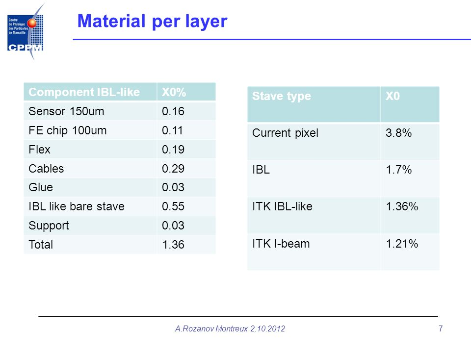 Material per layer Component IBL-like X0% Sensor 150um 0.16