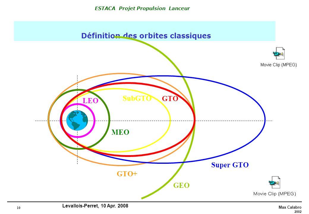 Définition des orbites classiques