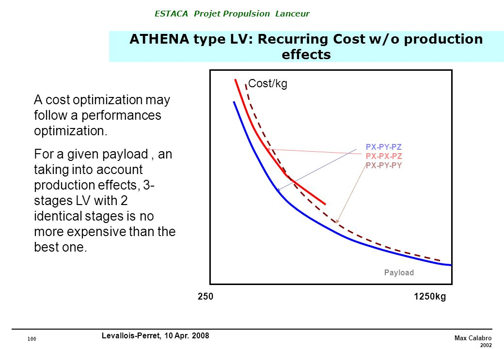 ATHENA type LV: Recurring Cost w/o production effects