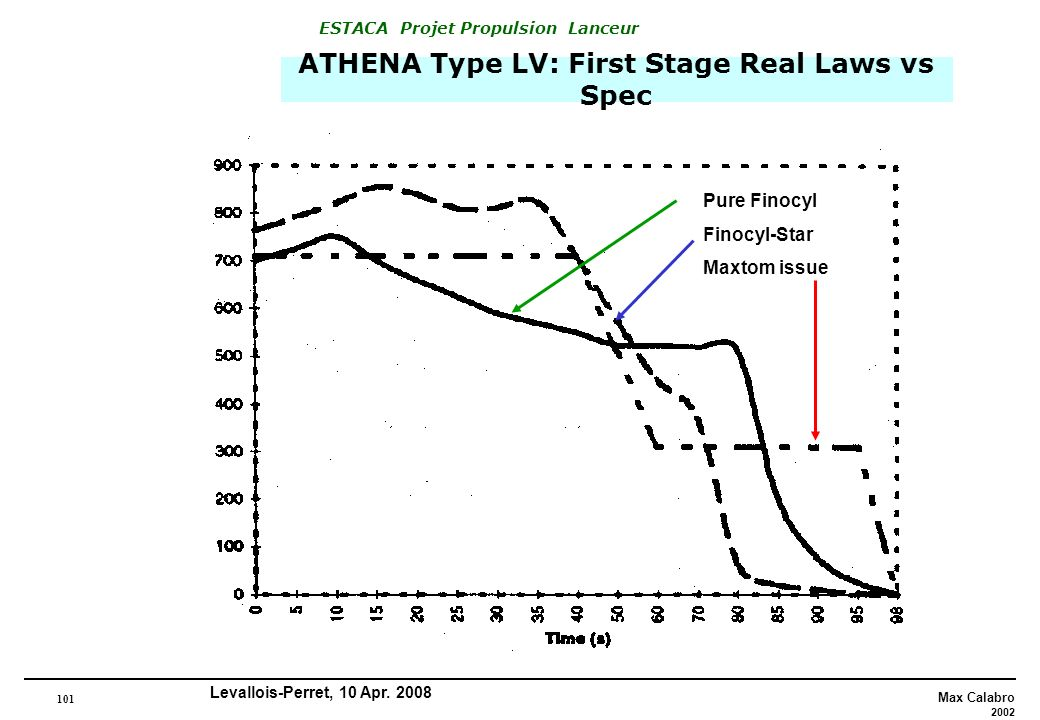 ATHENA Type LV: First Stage Real Laws vs Spec