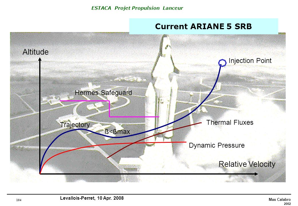 Current ARIANE 5 SRB Altitude Relative Velocity Injection Point
