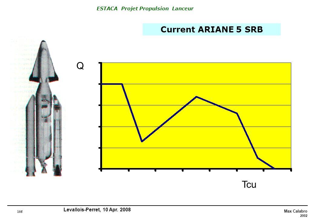 Current ARIANE 5 SRB Q Tcu