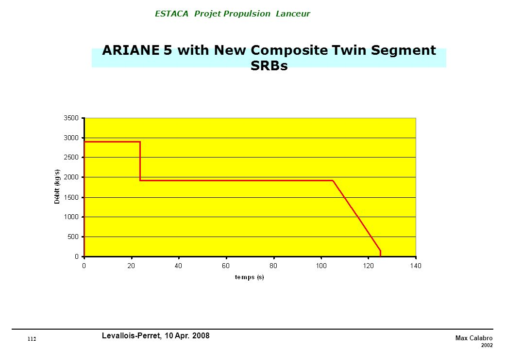 ARIANE 5 with New Composite Twin Segment SRBs