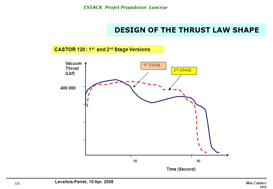DESIGN OF THE THRUST LAW SHAPE