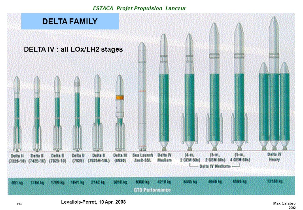 DELTA FAMILY DELTA IV : all LOx/LH2 stages