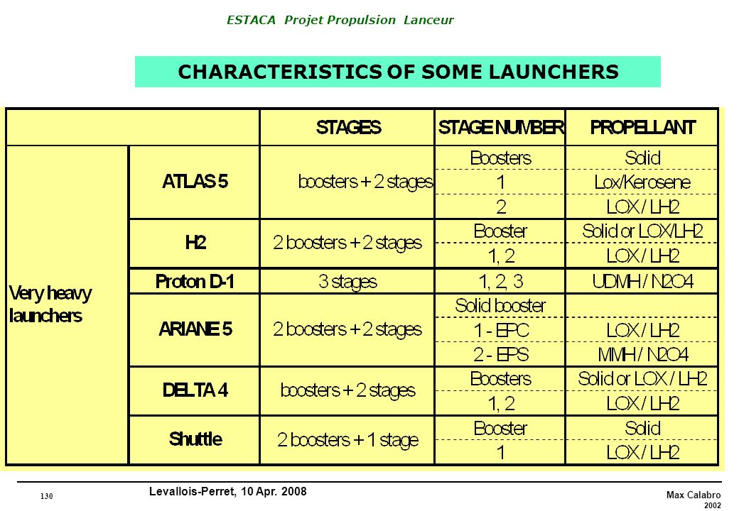 CHARACTERISTICS OF SOME LAUNCHERS