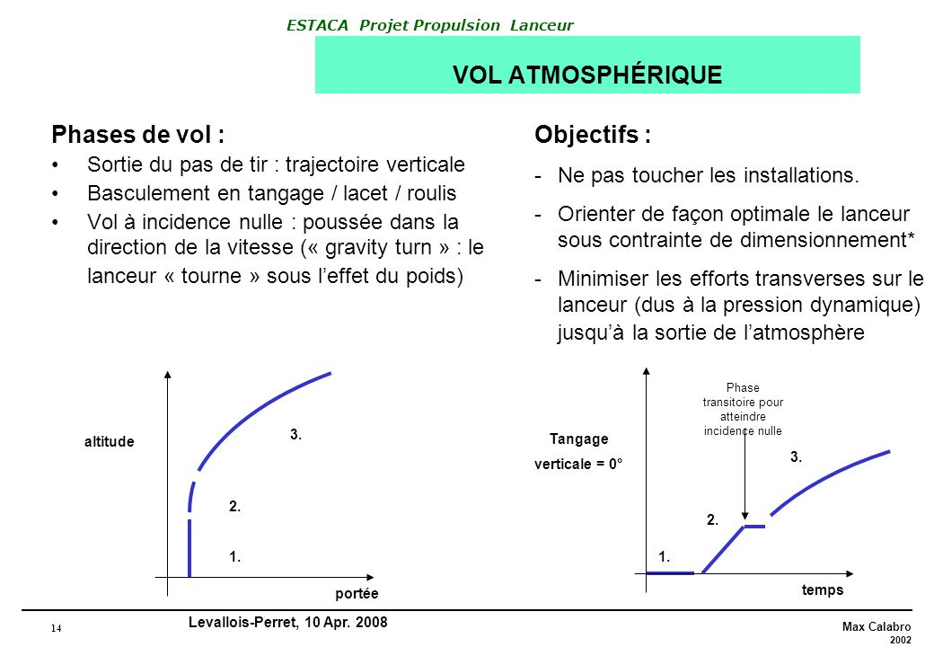 Phase transitoire pour atteindre incidence nulle
