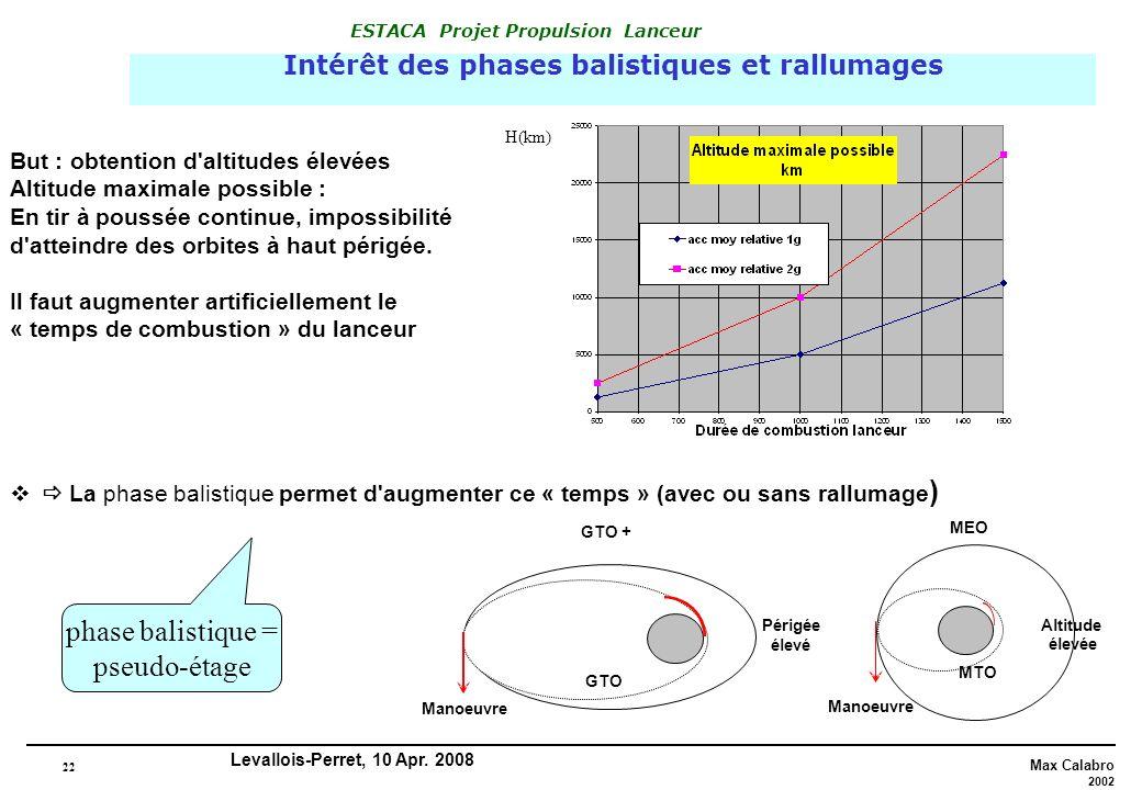 Intérêt des phases balistiques et rallumages