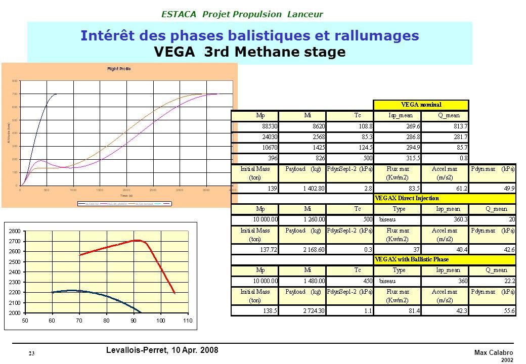 Intérêt des phases balistiques et rallumages VEGA 3rd Methane stage