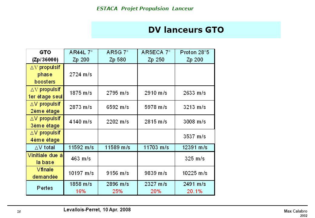 DV lanceurs GTO