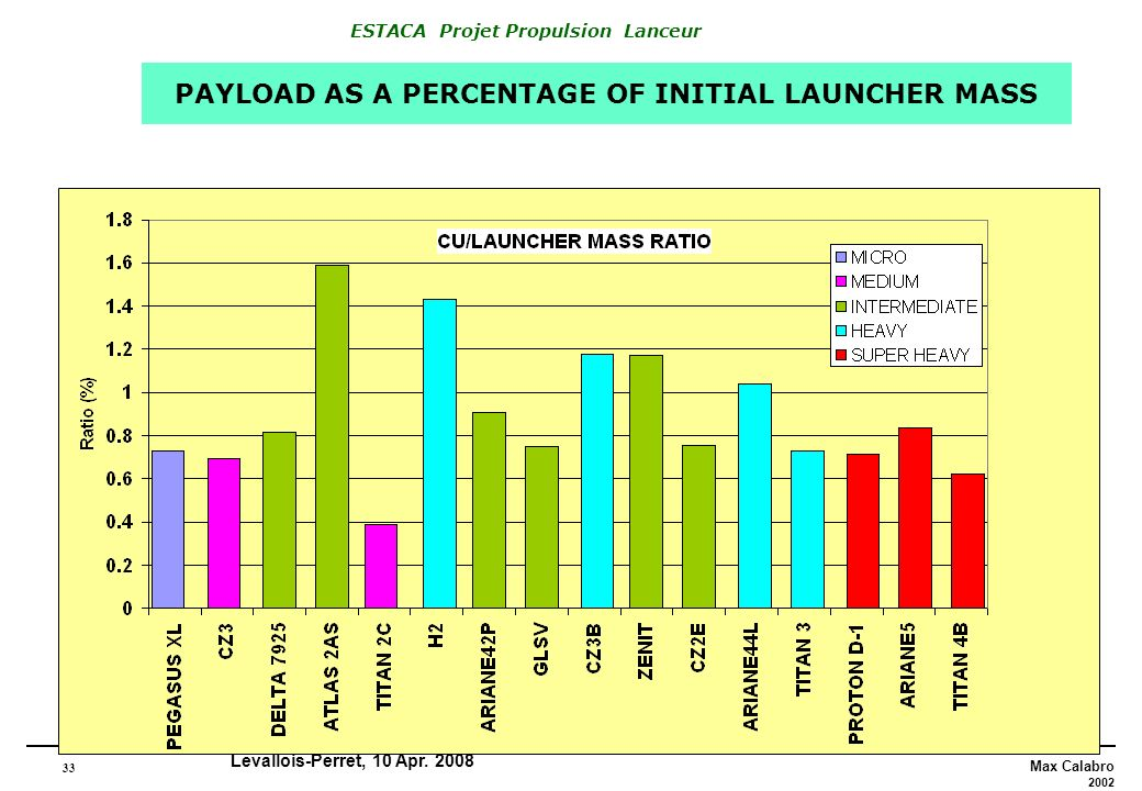 PAYLOAD AS A PERCENTAGE OF INITIAL LAUNCHER MASS