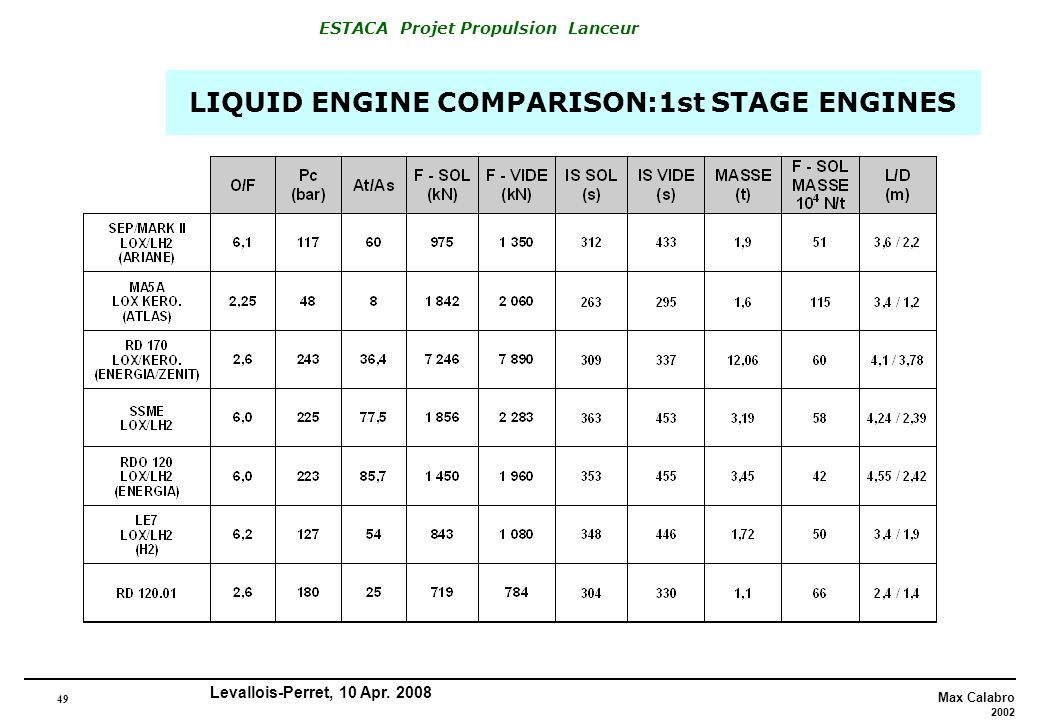 LIQUID ENGINE COMPARISON:1st STAGE ENGINES