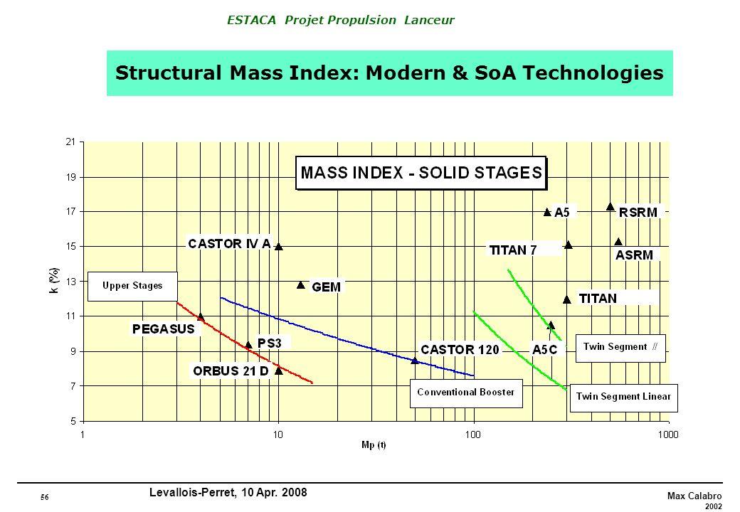 Structural Mass Index: Modern & SoA Technologies