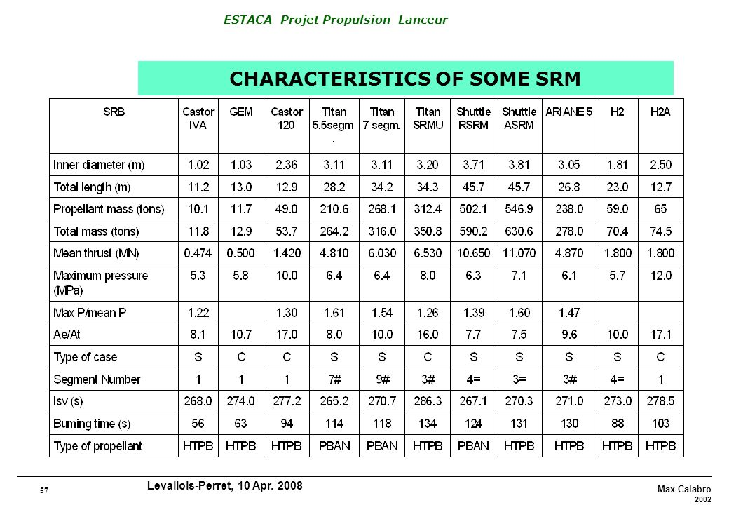 CHARACTERISTICS OF SOME SRM