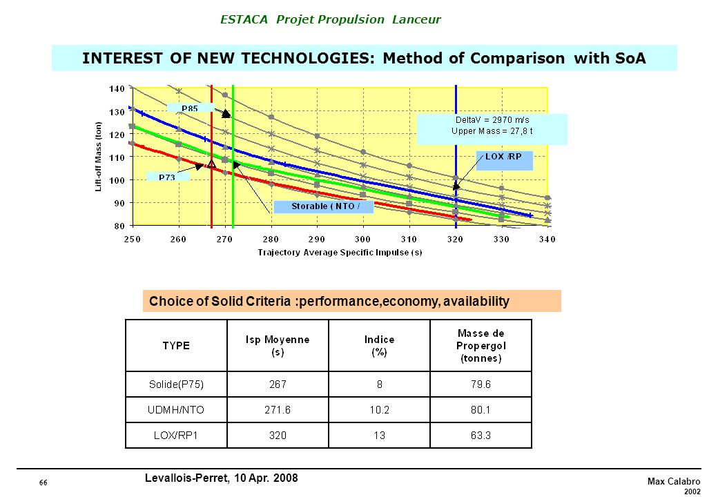 INTEREST OF NEW TECHNOLOGIES: Method of Comparison with SoA