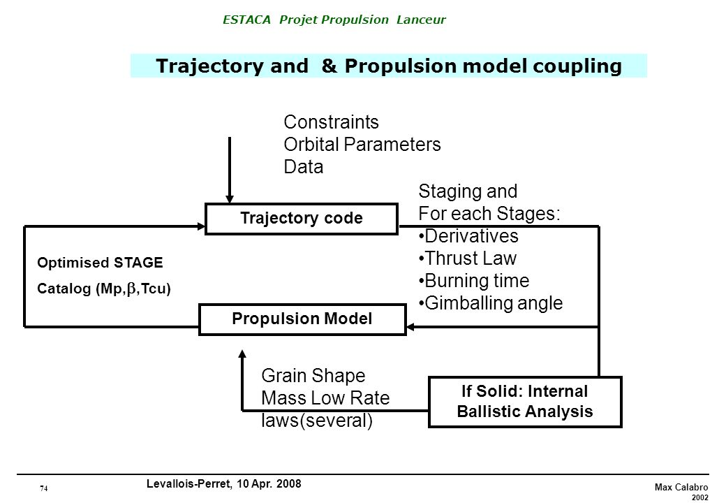Trajectory and & Propulsion model coupling