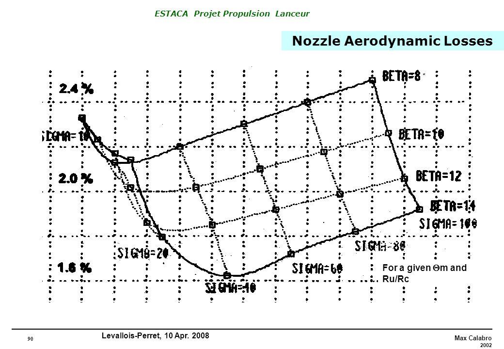 Nozzle Aerodynamic Losses