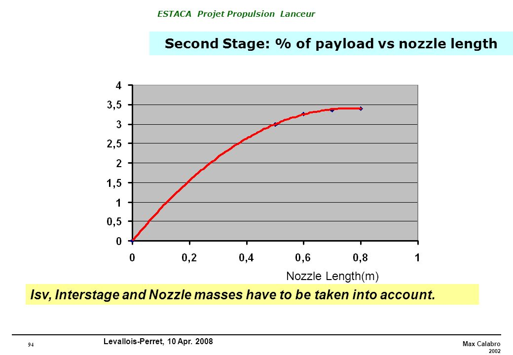 Second Stage: % of payload vs nozzle length