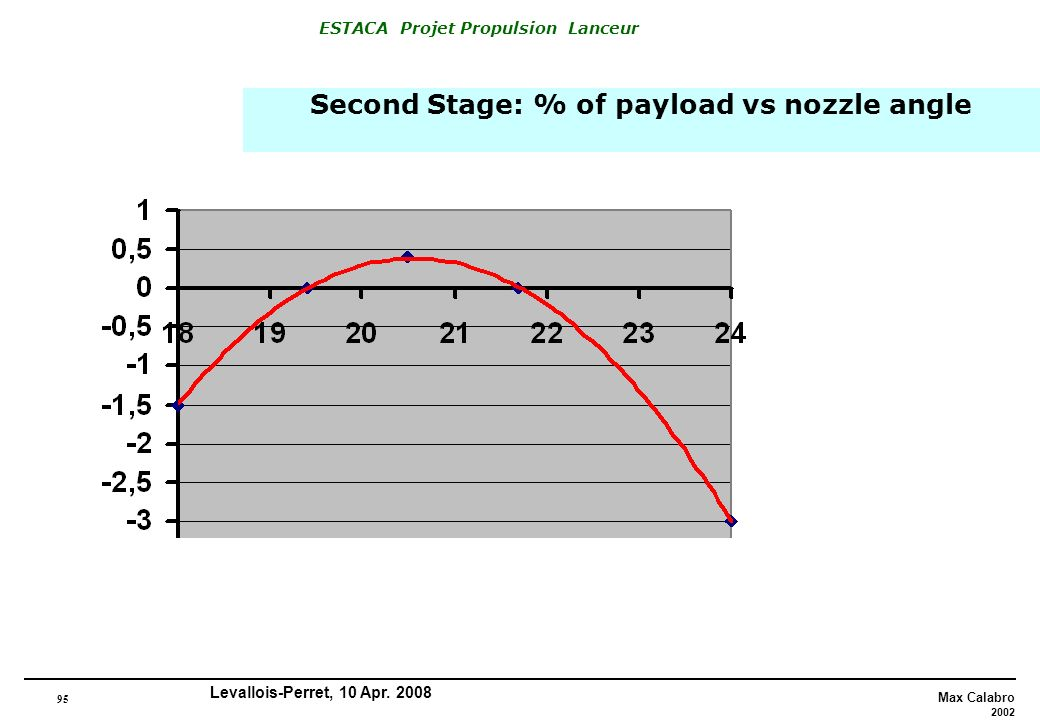 Second Stage: % of payload vs nozzle angle
