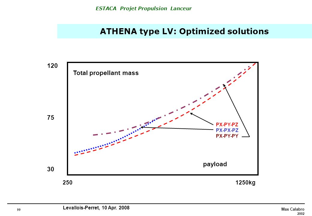 ATHENA type LV: Optimized solutions