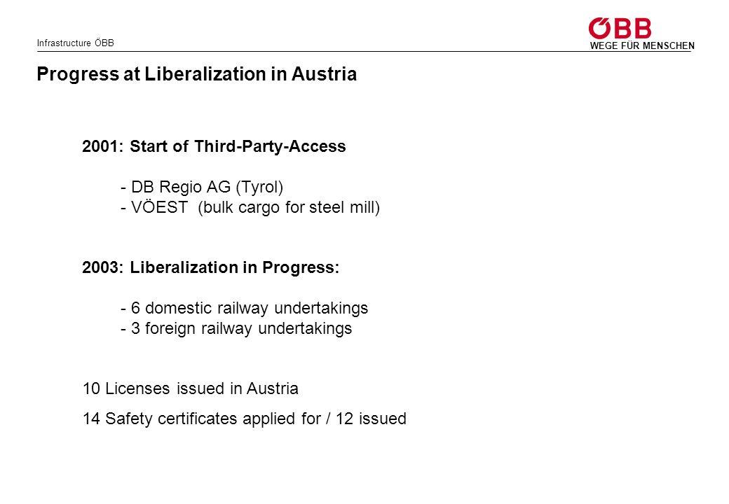 Progress at Liberalization in Austria